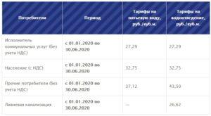 Стоимость Воды По Счетчику В Ульяновске Без Канализации 2020