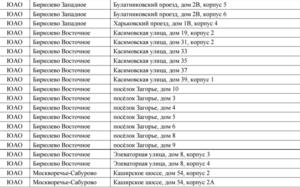 Реновация Список Домов Под Снос В Москве До 2025 Года Список