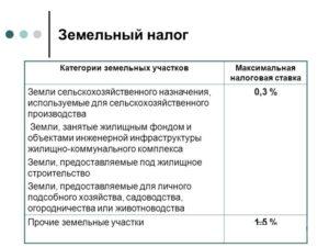 Ставки Земельного Налога В Ростовской Области На 2020 Год